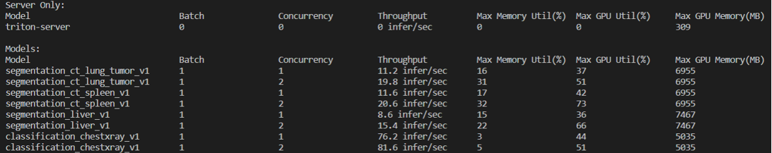 Output from Triton Model Analyzer for a model's memory footprint over different concurrency values.