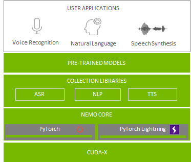 The diagram shows user applications built on pretrained models, collection libraries, the NeMo core with PyTorch and PyTorch Lightning, and finally CUDA-X