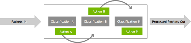 ASAP2 pipeline includes an iterative packet classification and action-based processing.