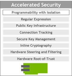 BlueField-2 includes a broad set of acceleration engines, including programmability with isolation, regular expression, public key infrastructure, connection tracking, secure key management, inline cryptography, hardware steering and filtering, and hardware root-of-trust.