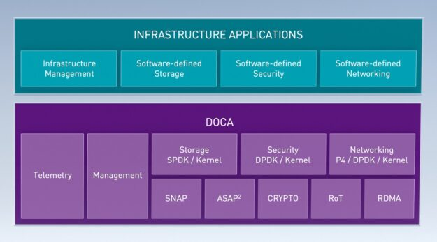 The DOCA layer includes telemetry, management, SNAP, ASAP2, CRYPTO, RoT, and RDMA. It supports infrastructure application layer of infrastructure management and software-defined storage, security, and networking