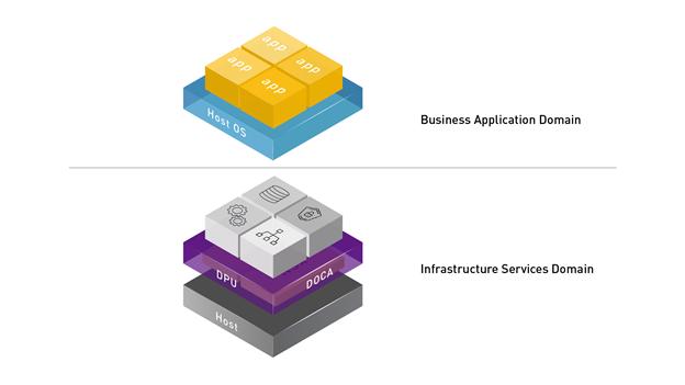 DOCA 將在隔離和安全之服務領域中的 DPU 上執行之基礎架構(網路、儲存、安全性和管理)應用程式,與 CPU 上的應用程式領域分離。