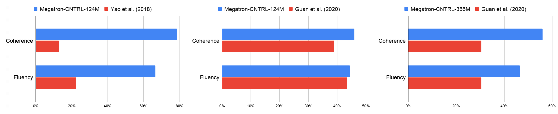 Human evaluations of Megatron-CNTRL show significant improvement compared to current baselines.