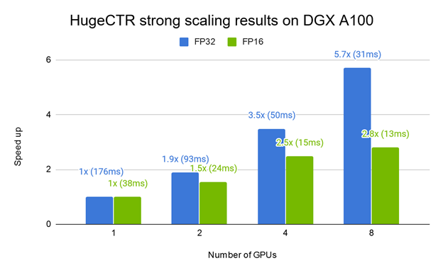 Figure 4. The strong scaling result of HugeCTR with a W&D model on a single DGX A100 for both the full precision mode (FP32) and mixed precision mode (FP16). Bars represent speed up factor over 1 GPU. Time represents the average iteration time in ms.