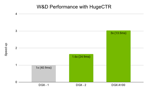 HugeCTR W&D training performance on the DGX-1, DGX-2, and DGX A100. The DGX A100, with eight recently announced NVIDIA A100 GPUs, achieves 3X speedup over the DGX-1 and 1.8X over the DGX-2.