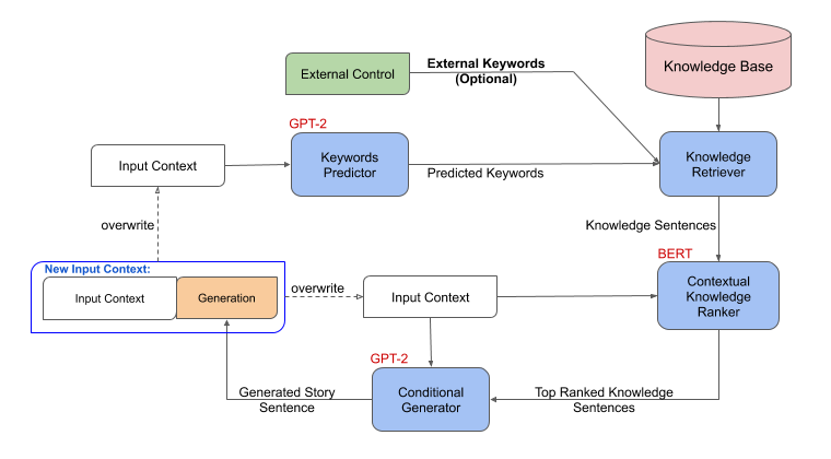 Megatron-CNTRL generation framework allows controllability by replacing the keyword generation process with manual external keywords.