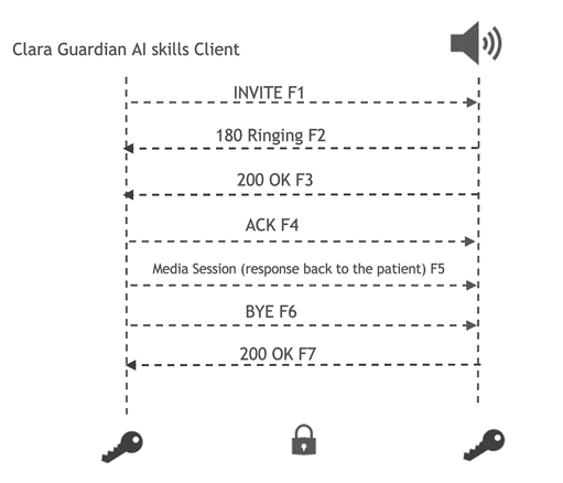 The client transcribes the incoming RTSP stream and sends the streaming responses to the Clara Guardian AI Skills server. After the audio is transcribed, the client sends the NLP Skills client requests to detect and identify the patient's queries.