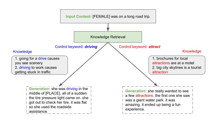 Story generation tree shows the difference between the control keywords driving vs. attract when producing a story about a person being on a long road trip. External knowledge guides the story for driving to be about a situation that could occur while driving; like experiencing a flat tire. External knowledge for attract produces a story about site seeing an attraction like a water park.
