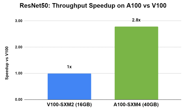 Chart showing 2.8x speedup on performance inference serving with Triton on A100.