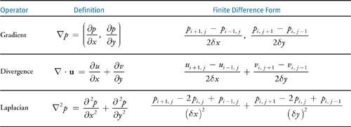 Chapter 38  Fast Fluid Dynamics Simulation on the GPU