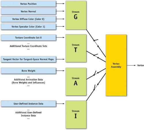 directx multiple vertex buffers