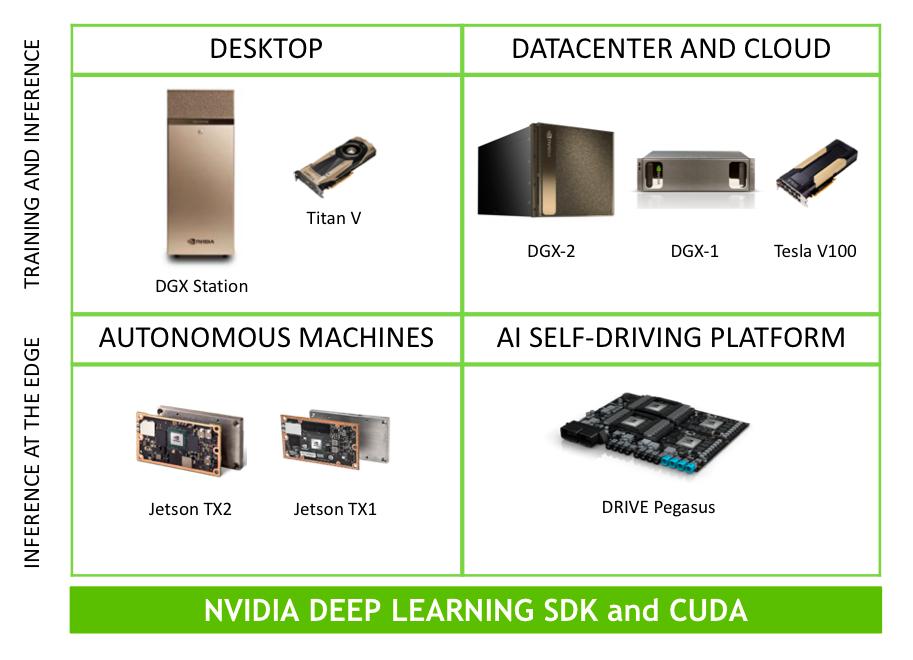 Deep Learning   NVIDIA Developer