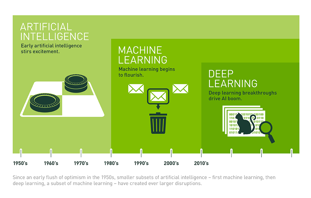 Evoluton of Deep Learning