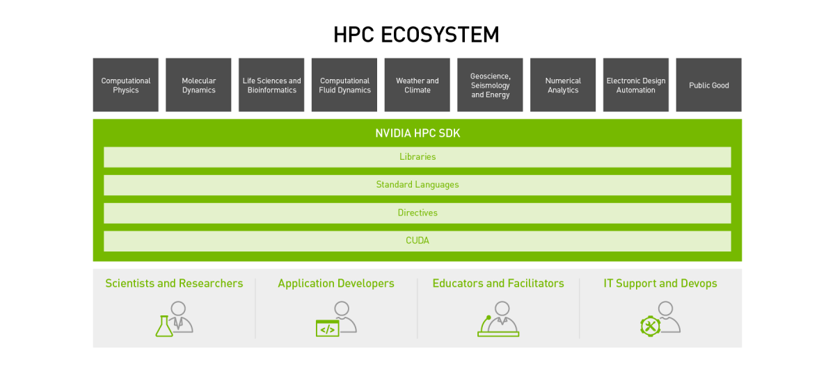 High Performance Computing Ecosystem, Industries, and Tools Alt Description: Learn about HPC libraries, standard languages, directives and CUDA