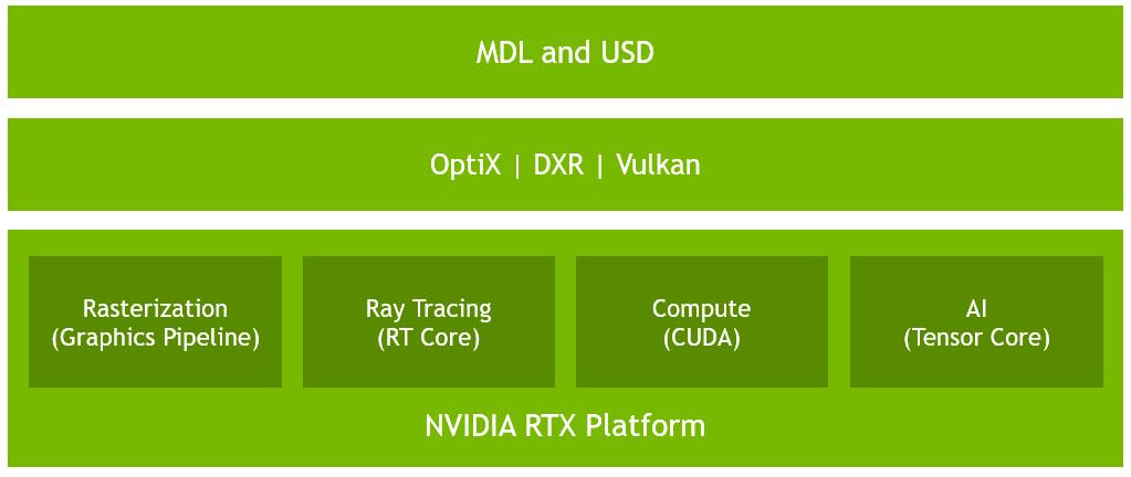 RTX platforma