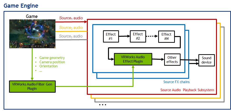 VRWorks Audio SDK in-depth | NVIDIA Developer