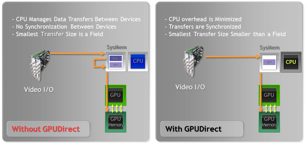 GPUDirect for Video vs Existing Systems