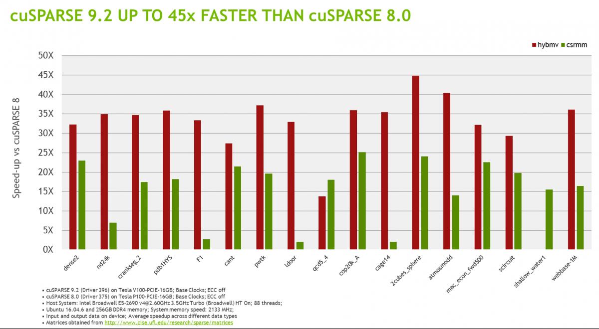 cuSPARSE | NVIDIA Developer