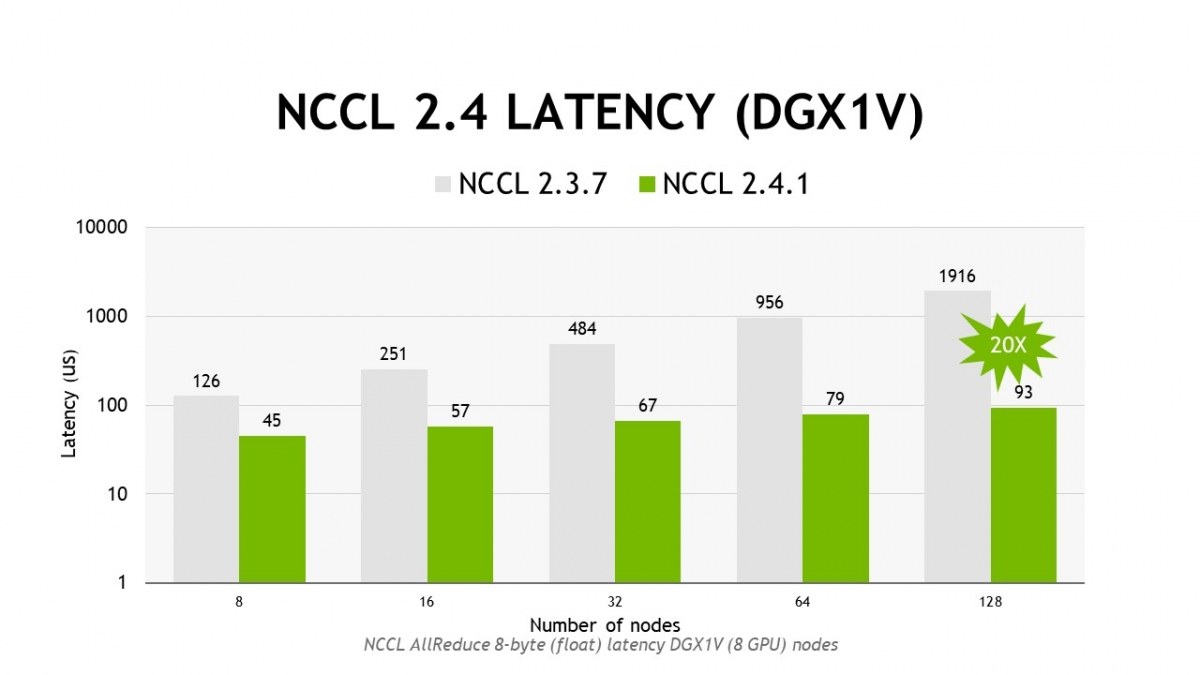NVIDIA Collective Communications Library (NCCL) | NVIDIA