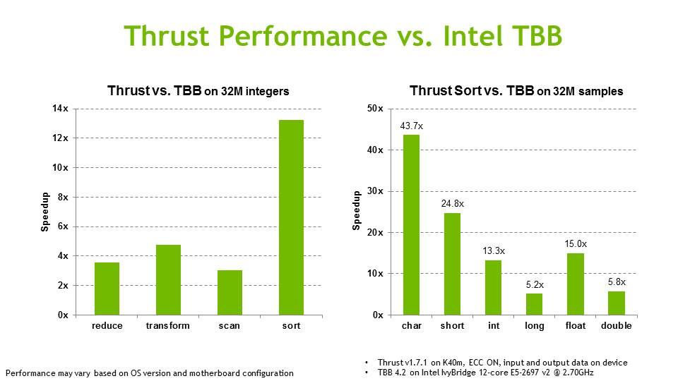 Thrust | NVIDIA Developer
