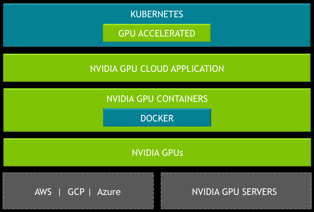 NVIDIA Container Runtime and Orchestrators | NVIDIA Developer