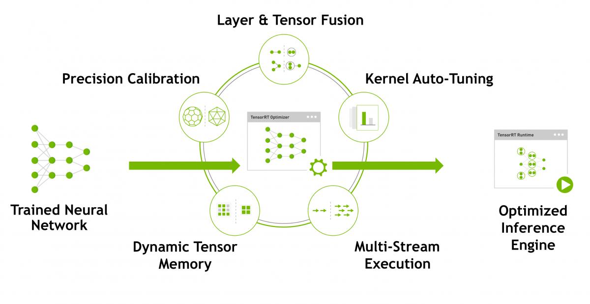 NVIDIA TensorRT | NVIDIA Developer