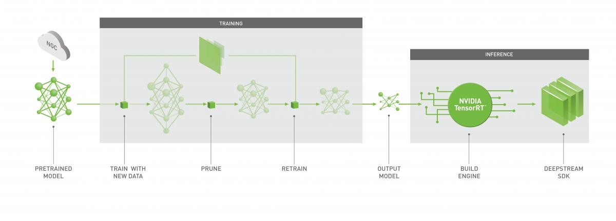 NVIDIA Transfer Learning Toolkit | NVIDIA Developer