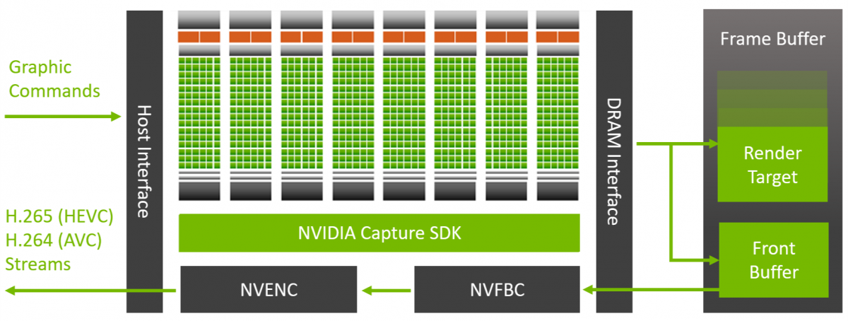 NVIDIA Capture SDK | NVIDIA Developer