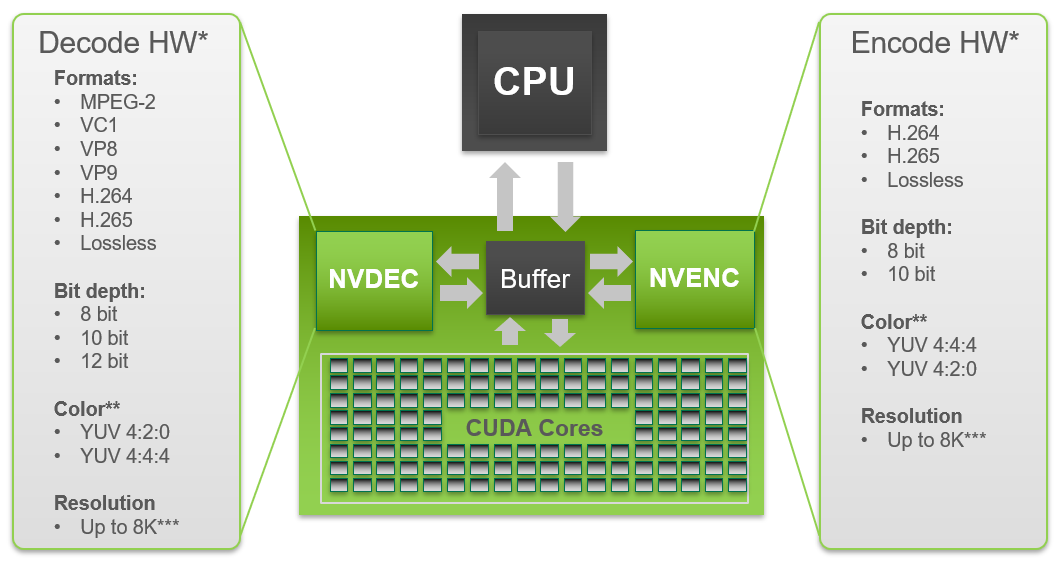 nvidia purevideo hd high definition codec