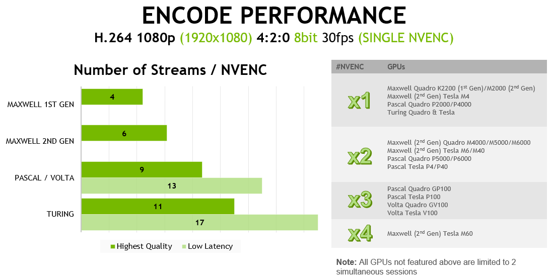 NVIDIA VIDEO CODEC SDK | NVIDIA Developer