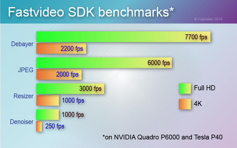 NVIDIA VIDEO CODEC SDK | NVIDIA Developer