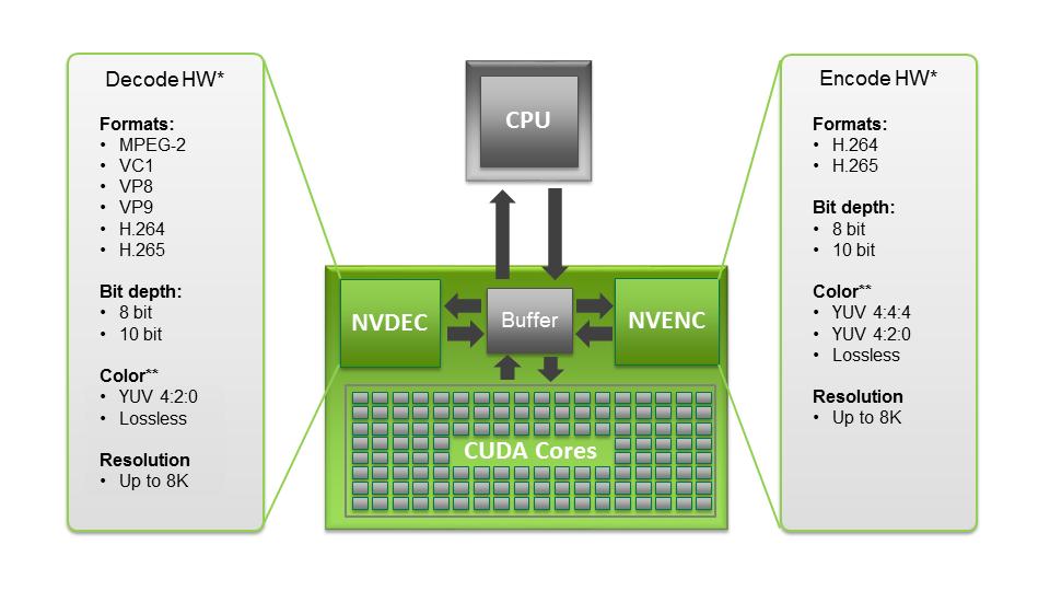 10-bit HEVC playback - black screen ? - ODROID