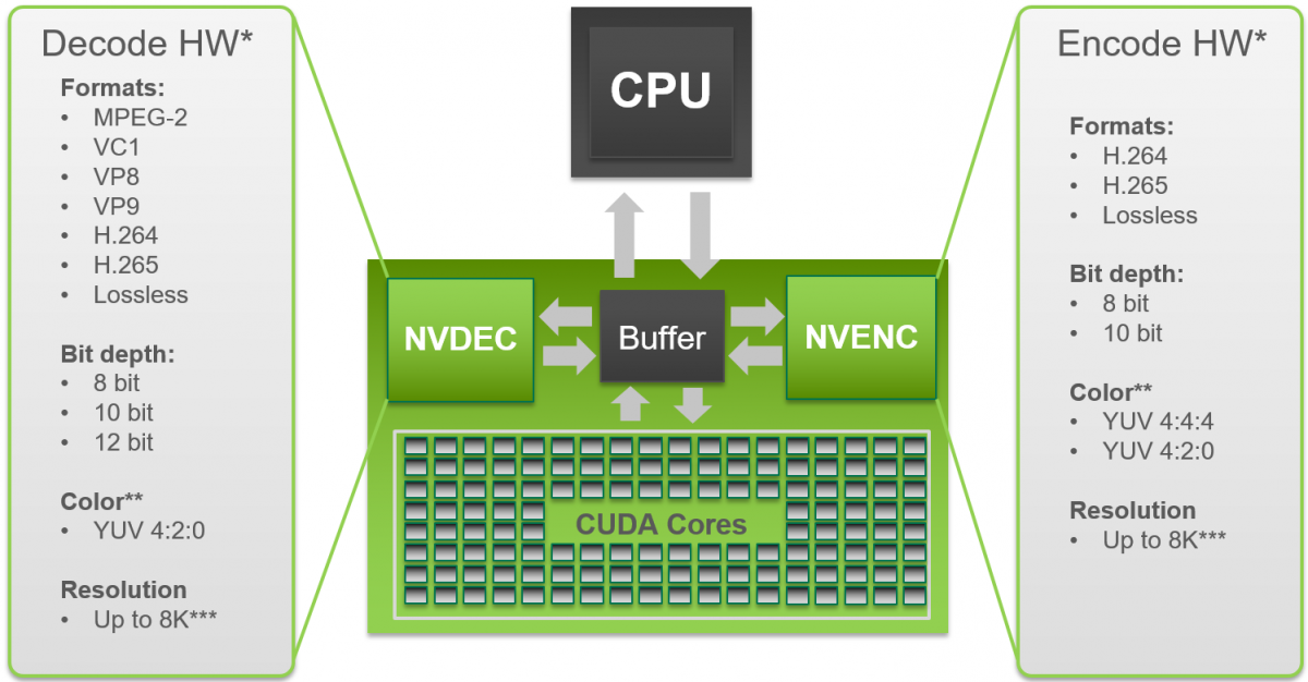 nvidia video codec sdk nvidia developer rh developer nvidia com