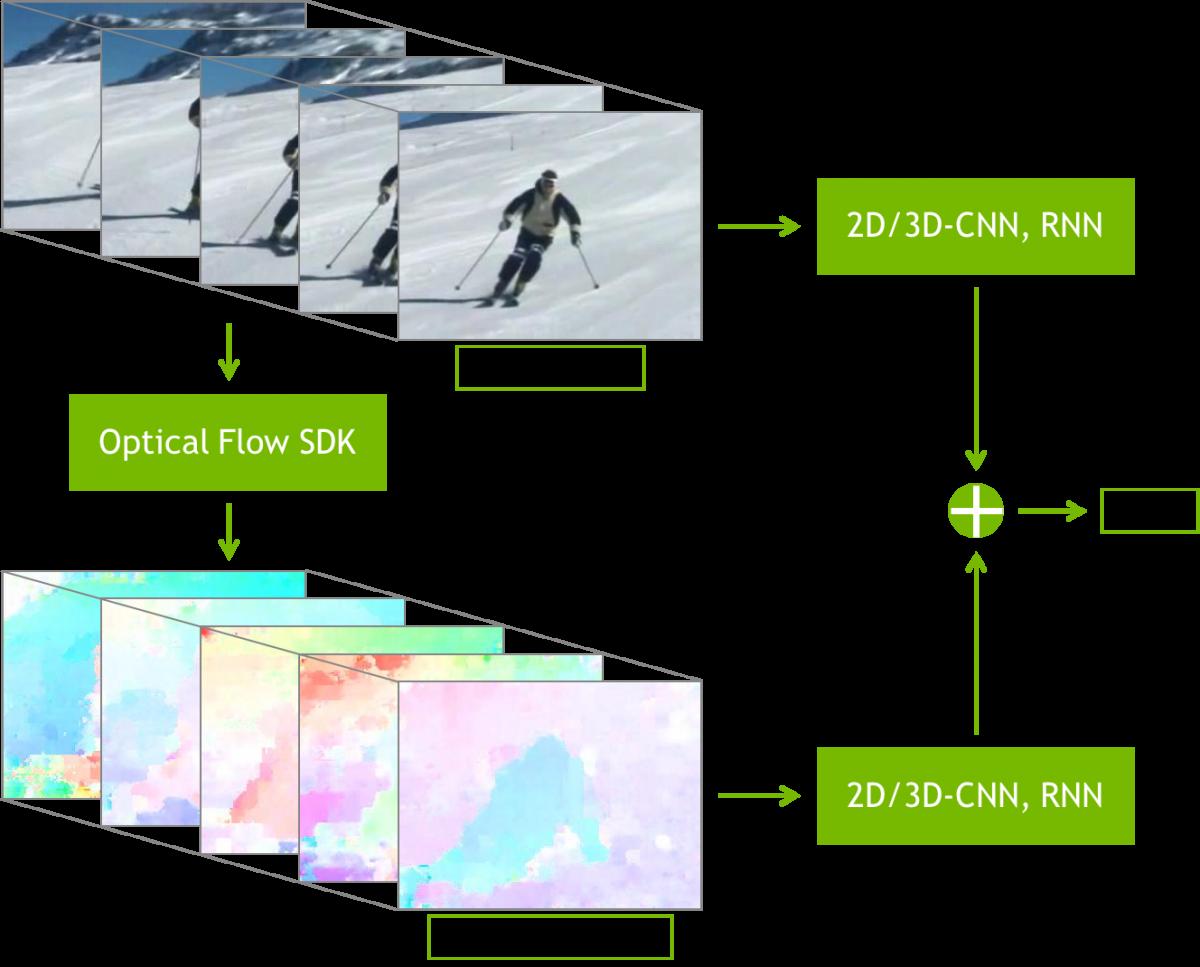 NVIDIA Optical Flow SDK | NVIDIA Developer