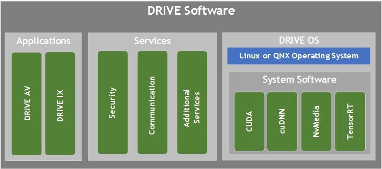 DRIVE Software | NVIDIA Developer