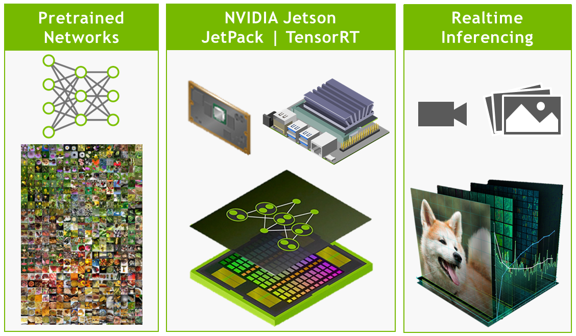 Jetson Projects | NVIDIA Developer