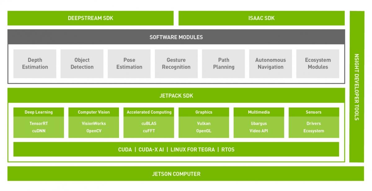 Jetson Software   NVIDIA Developer