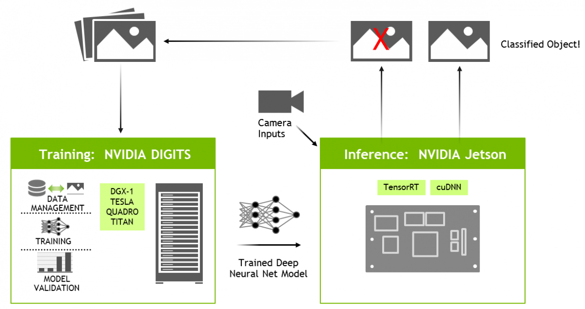 Two Days to a Demo | NVIDIA Developer
