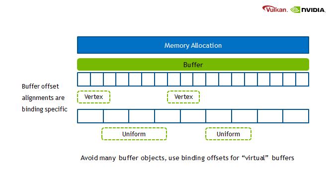 Vulkan Memory Management