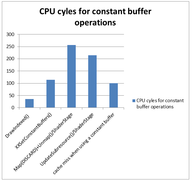 Constant Buffers without Constant Pain | NVIDIA Developer