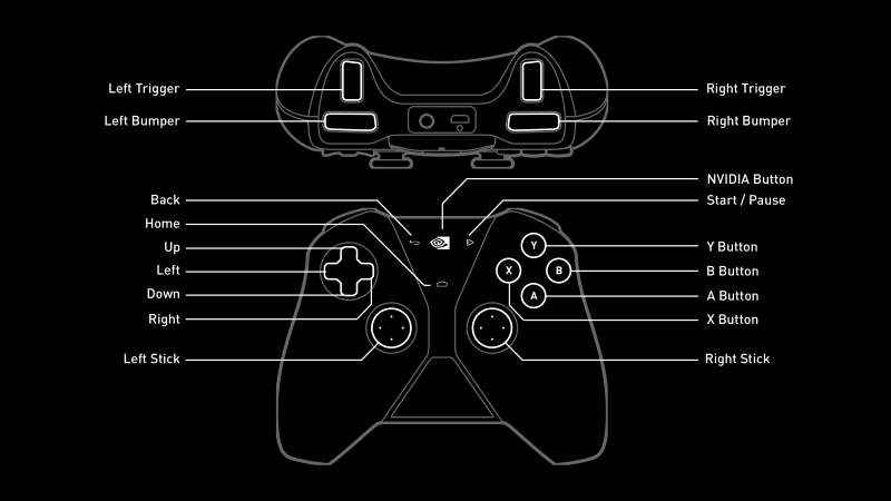 Resultado de imagen de NVIDIA Shield controls
