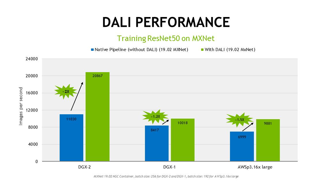 NVIDIA Developer Data Loading Library (DALI)