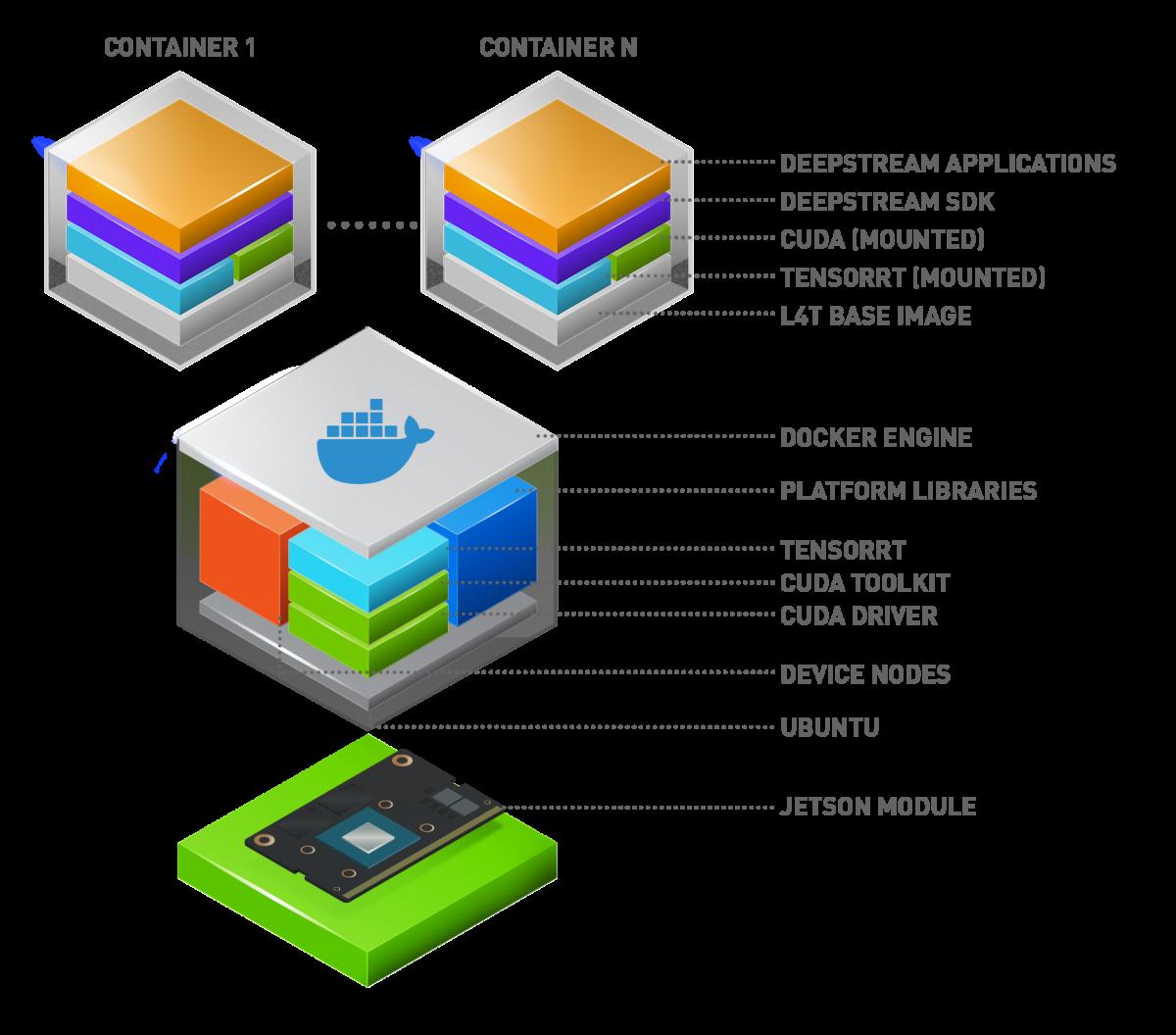 NVIDIA DeepStream SDK | NVIDIA Developer