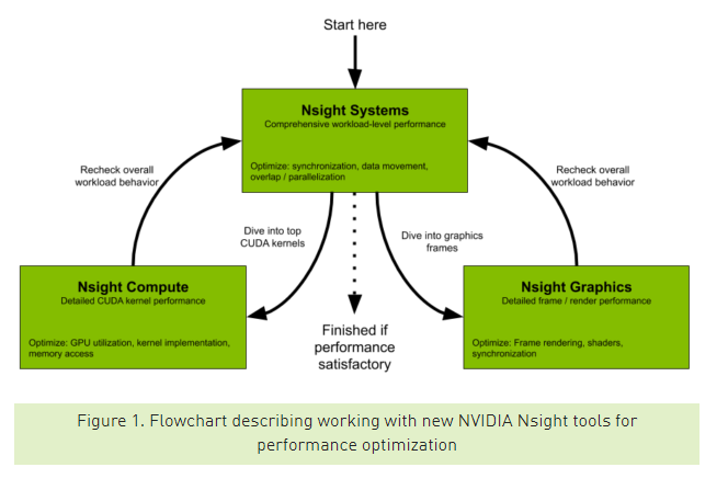 NVIDIA Developer Tools Overview | NVIDIA Developer