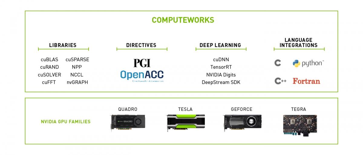 Accelerated Computing NVIDIA Developer - Carrelage terrasse et tapis de selle original