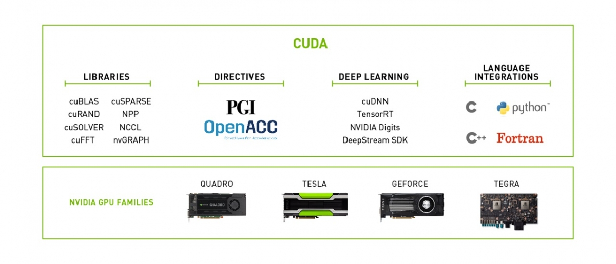 CUDA Toolkit | NVIDIA Developer