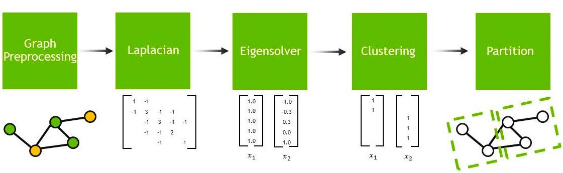 Cluster Analysis | NVIDIA Developer