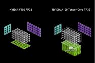 Accelerating AI Training with NVIDIA TF32 Tensor Cores