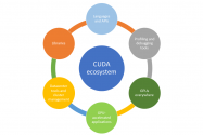 CUDA Refresher: The GPU Computing Ecosystem