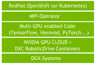 Validating Distributed Multi-Node Autonomous Vehicle AI Training with NVIDIA DGX Systems on OpenShift with DXC Robotic Drive